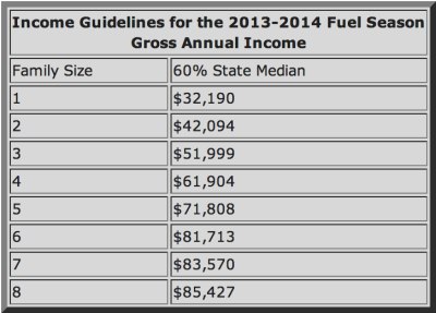 Income Guidelines for the 2013-2014 Fuel Season Gross Annual Income table