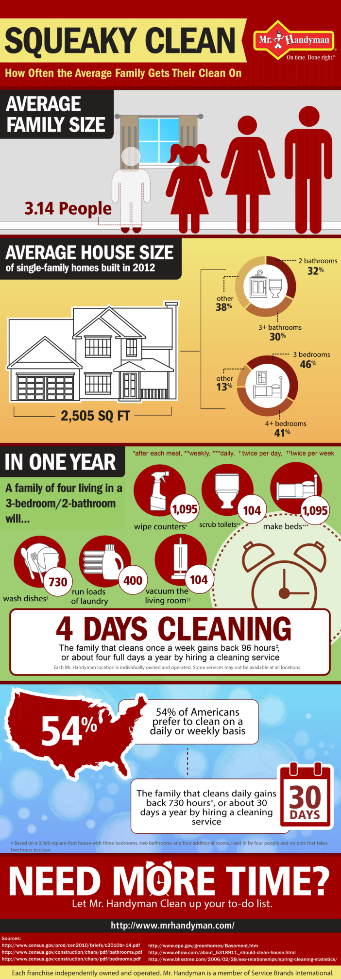 how often the average family gets their clean on infographic