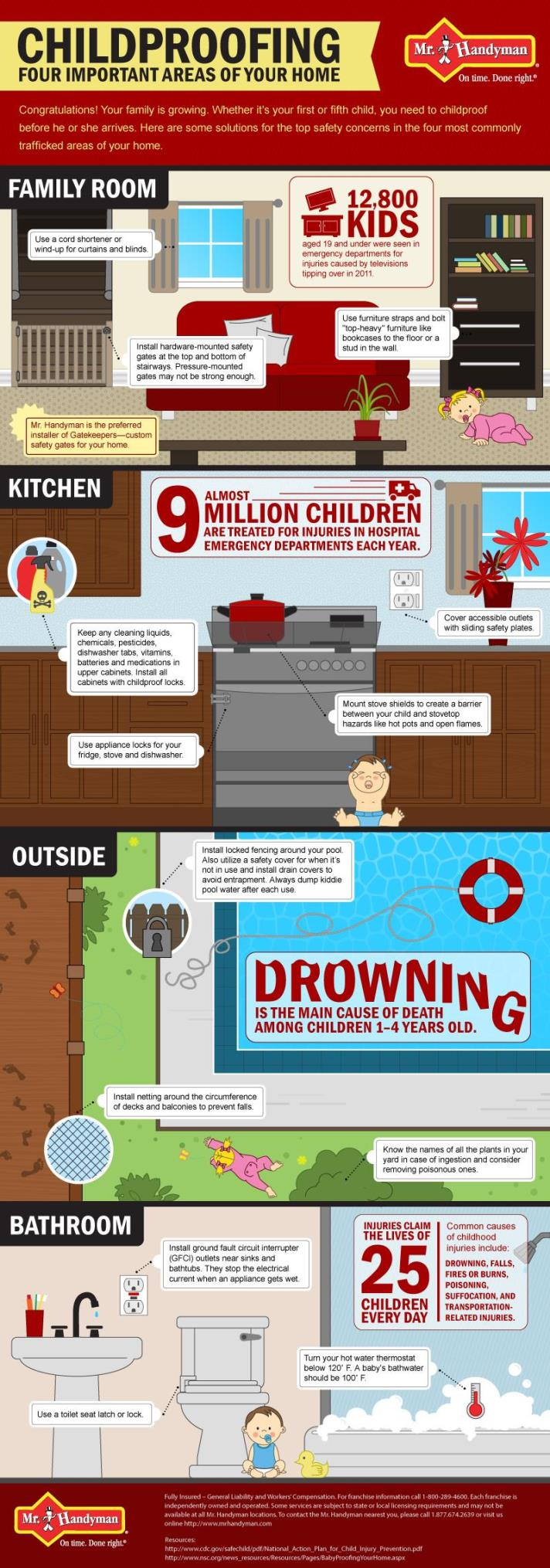 Childproofing your home infographic