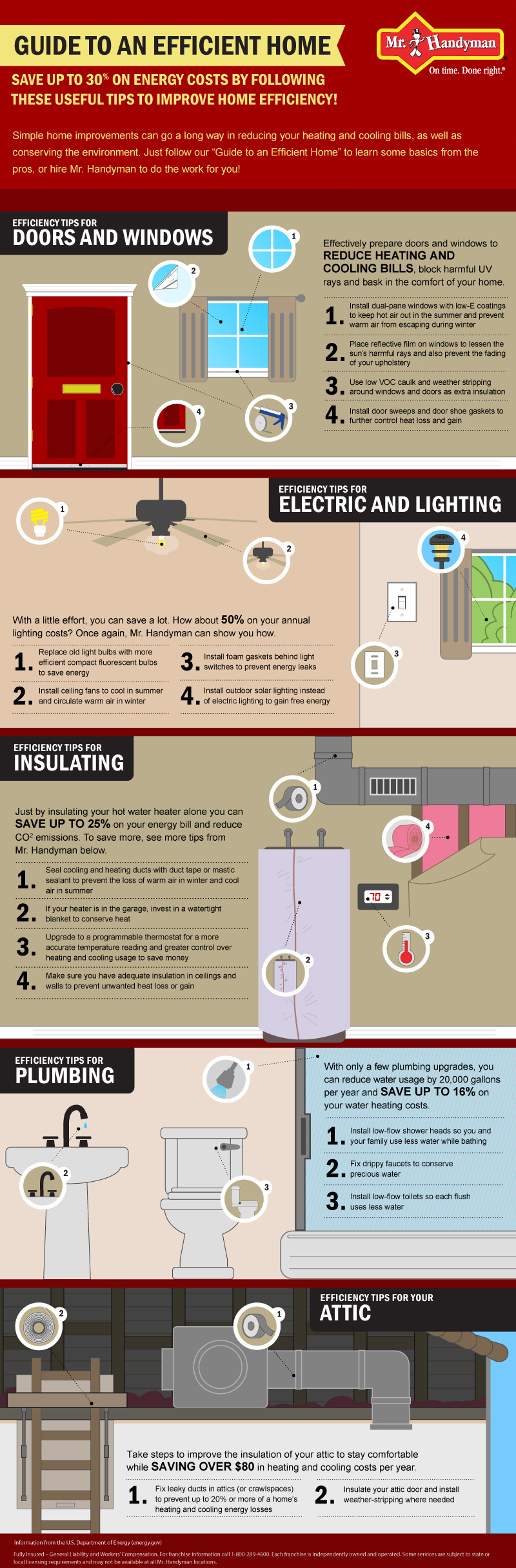 Guide to an Efficient Home infographic